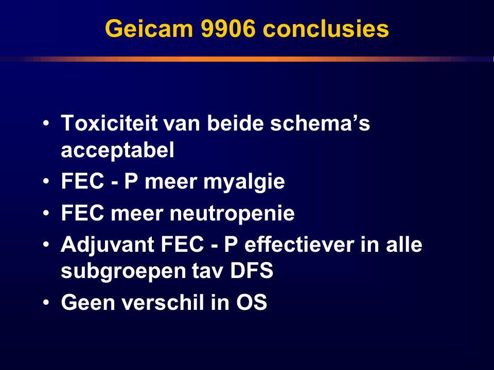 Geicam 9906 conclusies Toxiciteit van beide schema's acceptabel FEC - P meer myalgie FEC meer neutropenie Adjuvant FEC - P effectiever in alle subgroe