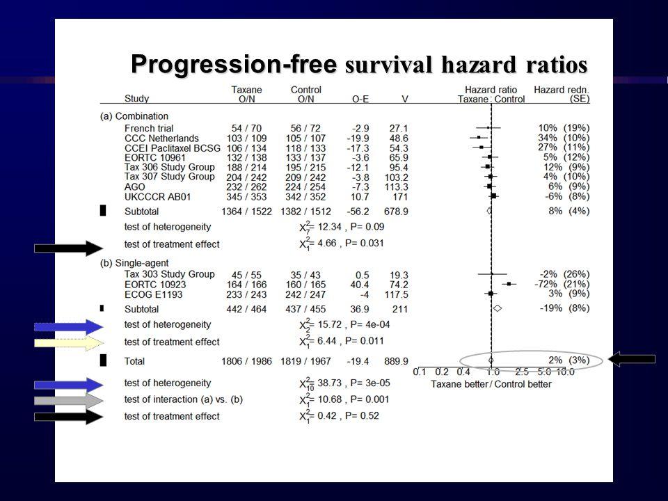 Progression-free survival hazard ratios