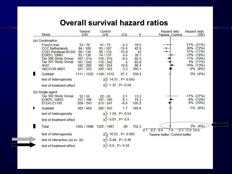 Overall survival hazard ratios