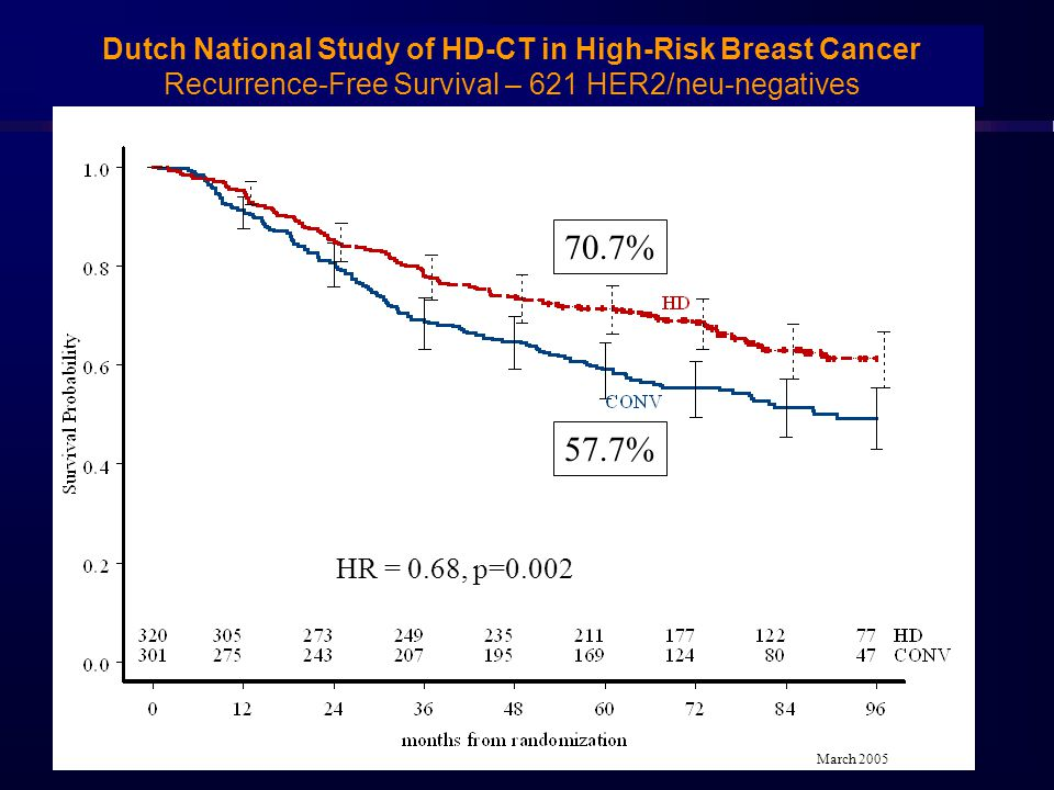 Dutch National Study of HD-CT in High-Risk Breast Cancer Recurrence-Free Survival – 621 HER2/neu-negatives HR = 0.68, p=0.002 57.7% 70.7% March 2005