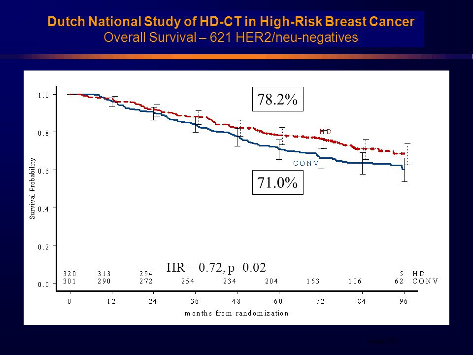Dutch National Study of HD-CT in High-Risk Breast Cancer Overall Survival – 621 HER2/neu-negatives 78.2% 71.0% HR = 0.72, p=0.02 March 2005