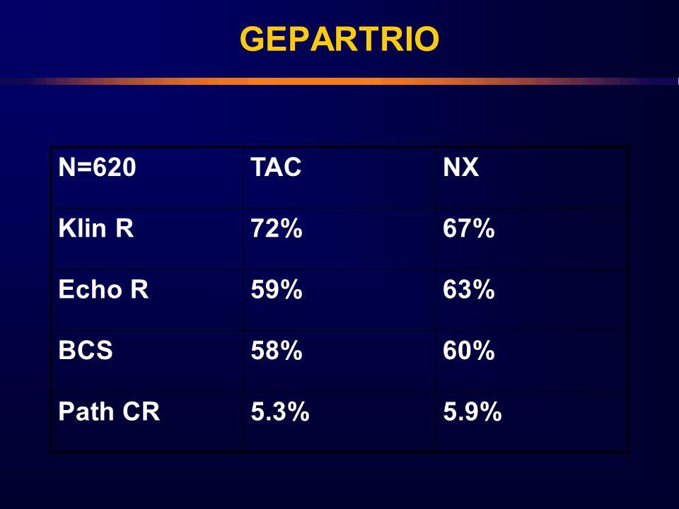 GEPARTRIO N=620TACNX Klin R72%67% Echo R59%63% BCS58%60% Path CR5.3%5.9%