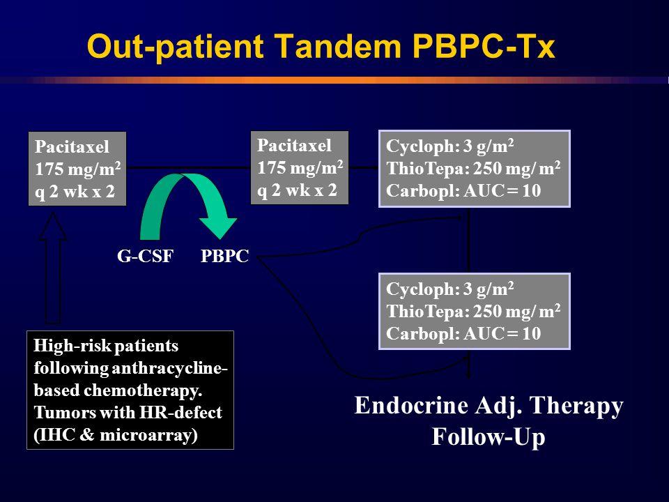 Pacitaxel 175 mg/m 2 q 2 wk x 2 Pacitaxel 175 mg/m 2 q 2 wk x 2 Cycloph: 3 g/m 2 ThioTepa: 250 mg/ m 2 Carbopl: AUC = 10 G-CSFPBPC Cycloph: 3 g/m 2 Th