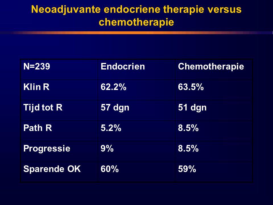 Neoadjuvante endocriene therapie versus chemotherapie N=239EndocrienChemotherapie Klin R62.2%63.5% Tijd tot R57 dgn51 dgn Path R5.2%8.5% Progressie9%8.5% Sparende OK60%59%