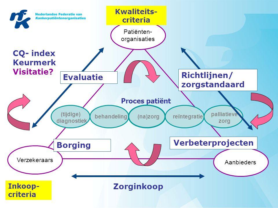 Initiatieven NFK Kwaliteitscriteria voor keten (basisset en ziektespecifieke sets) 'Onderhandelen' met professionals: 'richtlijn' patiëntenperspectief in richtlijnen, expertpool (verkenning) zorgstandaard: gedeeld kwaliteitskader organisatie zorg, gericht op verbeteren uitkomsten, zelfmanagement, interactie patiënt en hulpverlener 'Keurmerken' (bloedkankers, darmkanker) Onderhandelen met verzekeraars: inkoopcriteria, convenant/intentieverklaringen verbetertrajecten Onderhandelen met instellingen: Verbetertrajecten met RET's Actieve toetsing en keuzeondersteunende info CQ-index kankerzorg: norm door PO 'Keurmerken' organisatorische kwaliteit: norm door PO en behandelaars Toekomst: PRHO