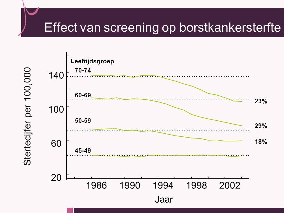 Jaar 19861990199419982002 Stertecijfer per 100,000 45-49 50-59 60-69 70-74 Leeftijdsgroep 23% 29% 18% 20 60 100 140 Effect van screening op borstkankersterfte
