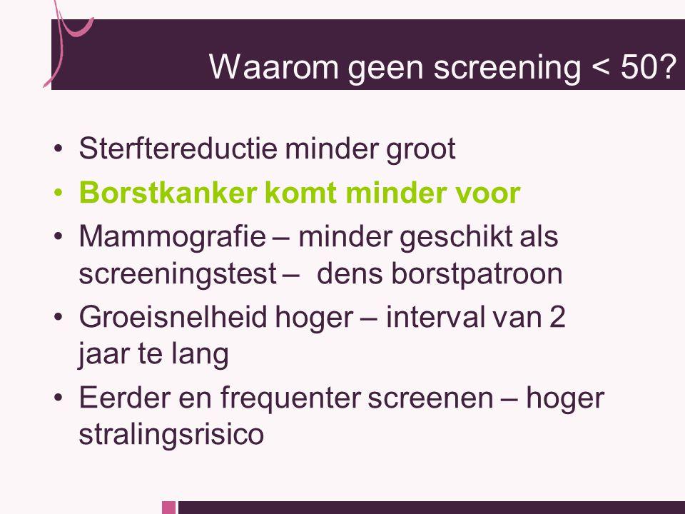 Sterftereductie minder groot Borstkanker komt minder voor Mammografie – minder geschikt als screeningstest – dens borstpatroon Groeisnelheid hoger – interval van 2 jaar te lang Eerder en frequenter screenen – hoger stralingsrisico Waarom geen screening < 50