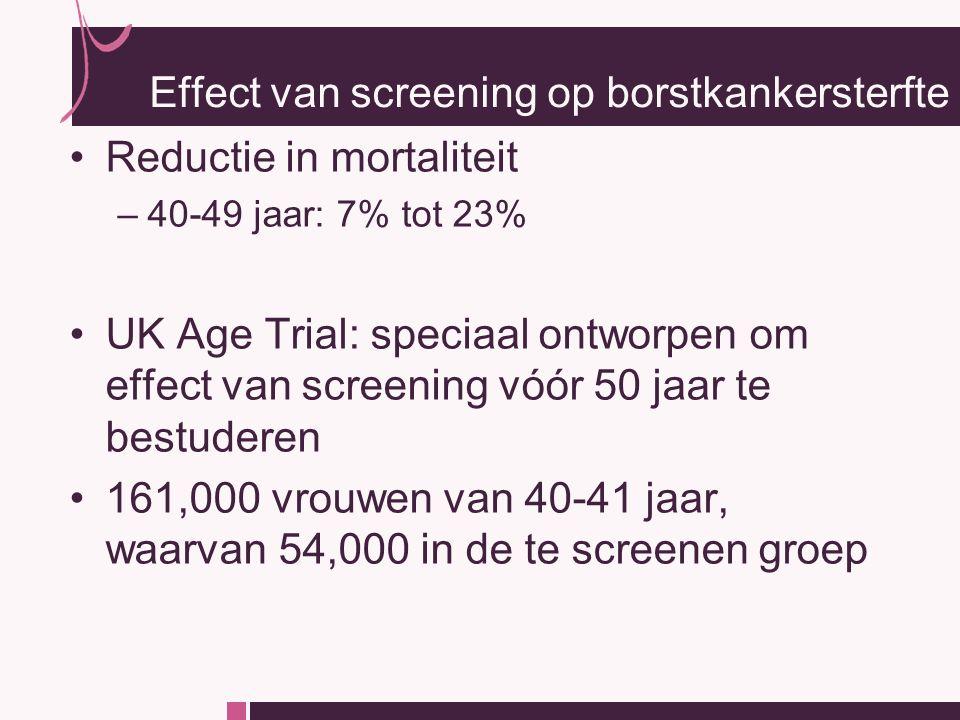 Reductie in mortaliteit –40-49 jaar: 7% tot 23% UK Age Trial: speciaal ontworpen om effect van screening vóór 50 jaar te bestuderen 161,000 vrouwen van 40-41 jaar, waarvan 54,000 in de te screenen groep Effect van screening op borstkankersterfte