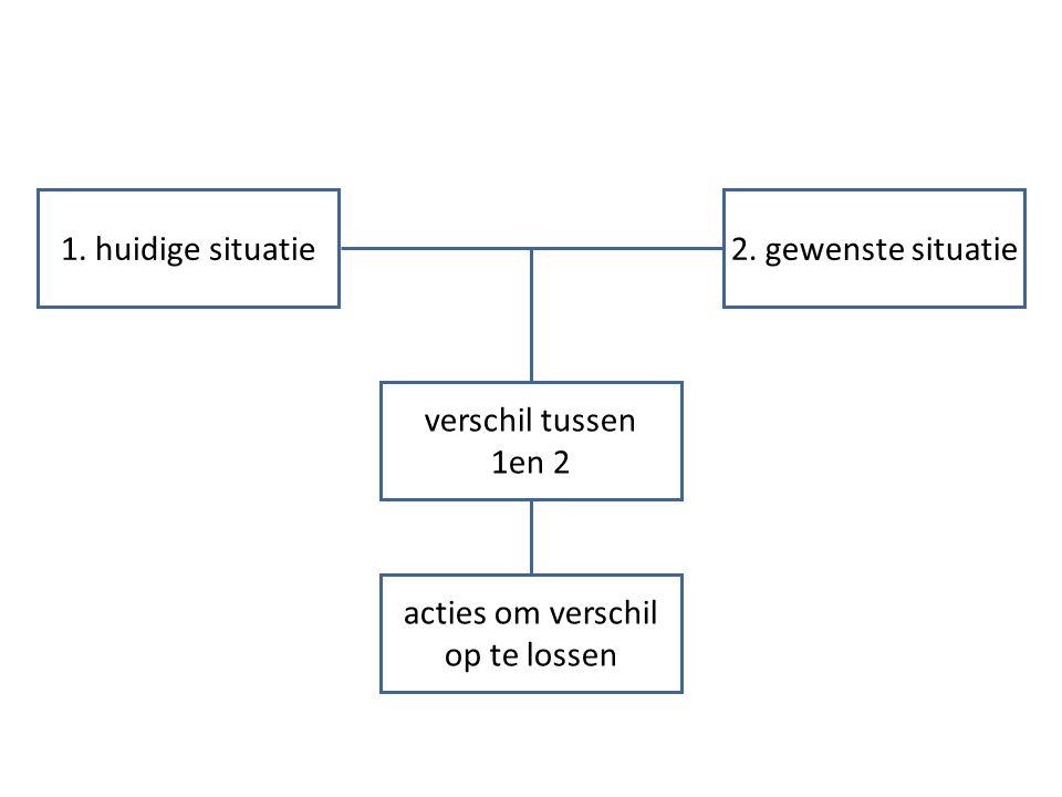 1. huidige situatie verschil tussen 1en 2 acties om verschil op te lossen 2. gewenste situatie