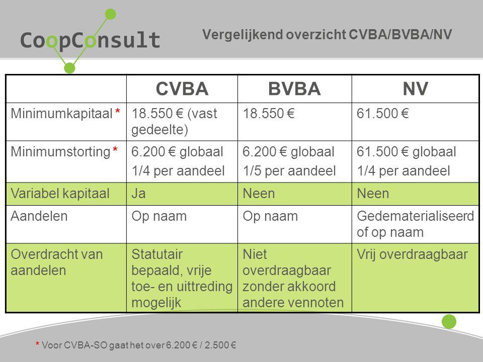 Vergelijkend overzicht CVBA/BVBA/NV CVBABVBANV Minimumkapitaal *18.550 € (vast gedeelte) 18.550 €61.500 € Minimumstorting *6.200 € globaal 1/4 per aan