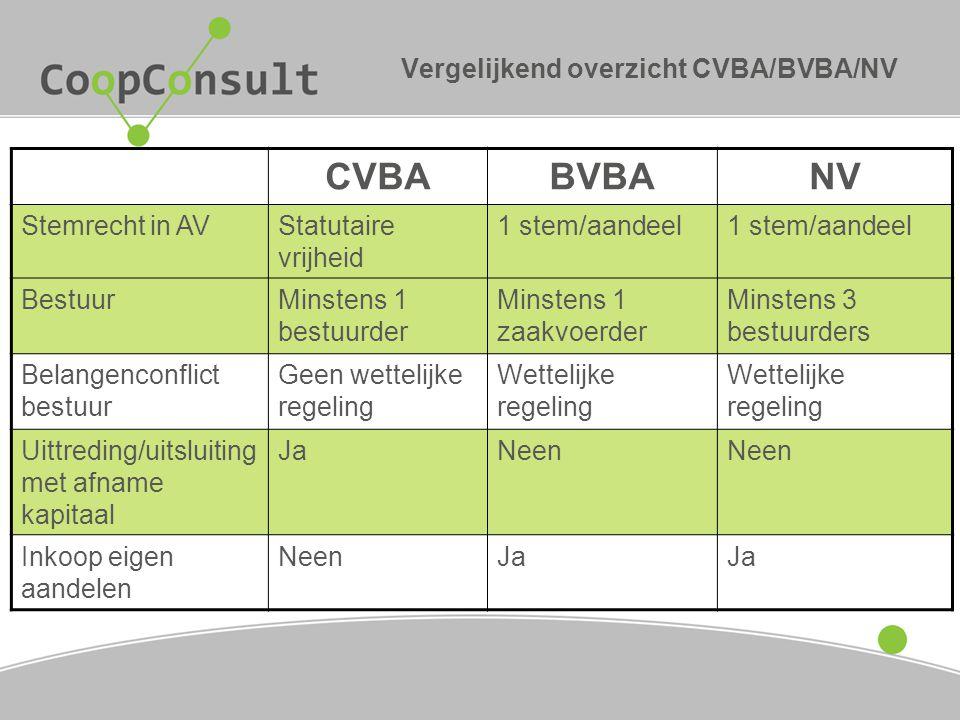 Vergelijkend overzicht CVBA/BVBA/NV CVBABVBANV Stemrecht in AVStatutaire vrijheid 1 stem/aandeel BestuurMinstens 1 bestuurder Minstens 1 zaakvoerder M