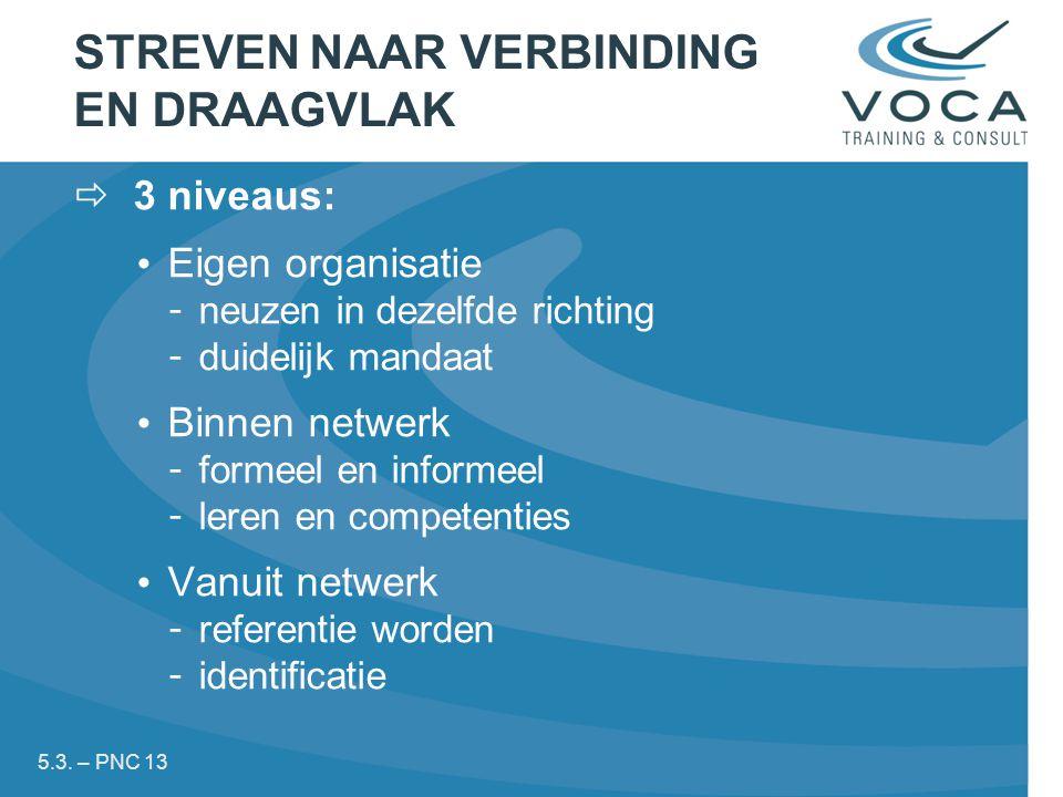 STREVEN NAAR VERBINDING EN DRAAGVLAK  3 niveaus: Eigen organisatie - neuzen in dezelfde richting - duidelijk mandaat Binnen netwerk - formeel en informeel - leren en competenties Vanuit netwerk - referentie worden - identificatie 5.3.