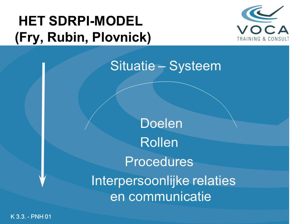 HET SDRPI-MODEL (Fry, Rubin, Plovnick) K 3.3.