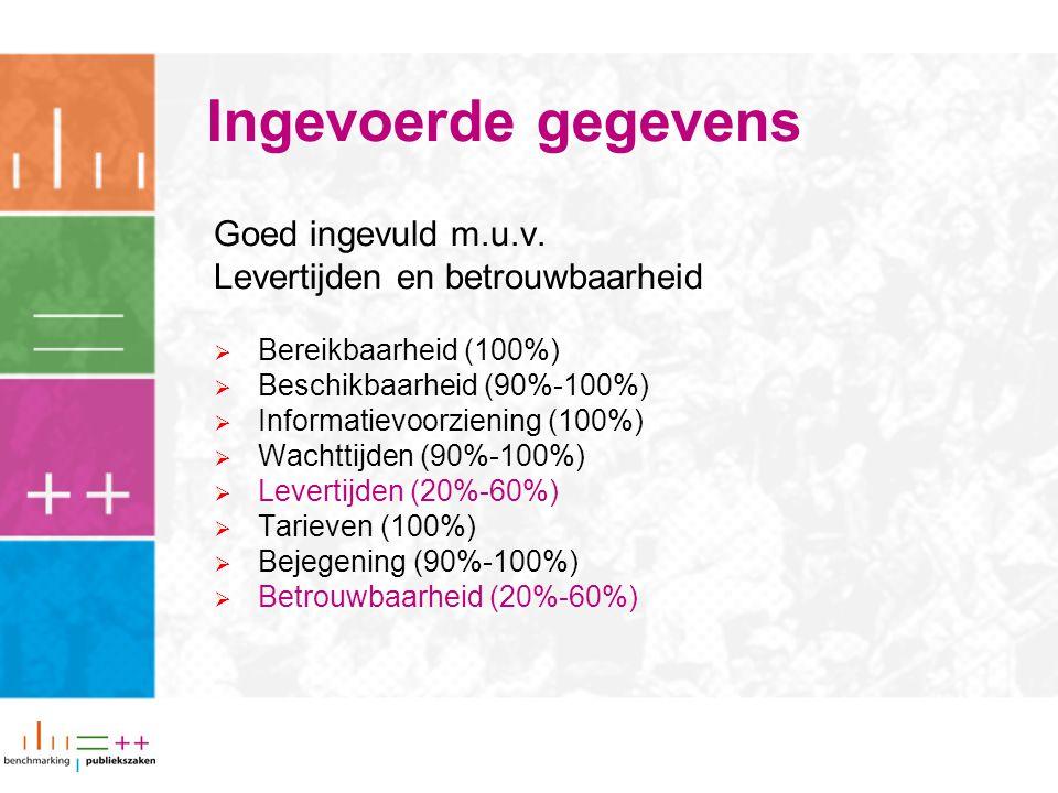 Ingevoerde gegevens Goed ingevuld m.u.v. Levertijden en betrouwbaarheid  Bereikbaarheid (100%)  Beschikbaarheid (90%-100%)  Informatievoorziening (
