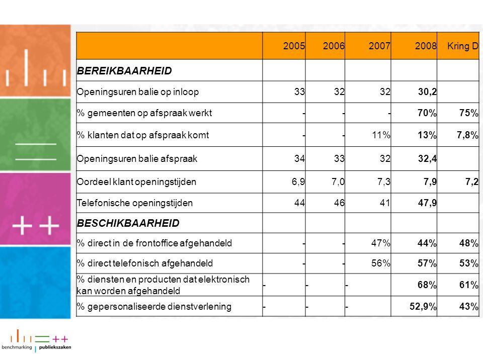 2005200620072008Kring D BEREIKBAARHEID Openingsuren balie op inloop3332 30,2 % gemeenten op afspraak werkt---70% 75% % klanten dat op afspraak komt--1