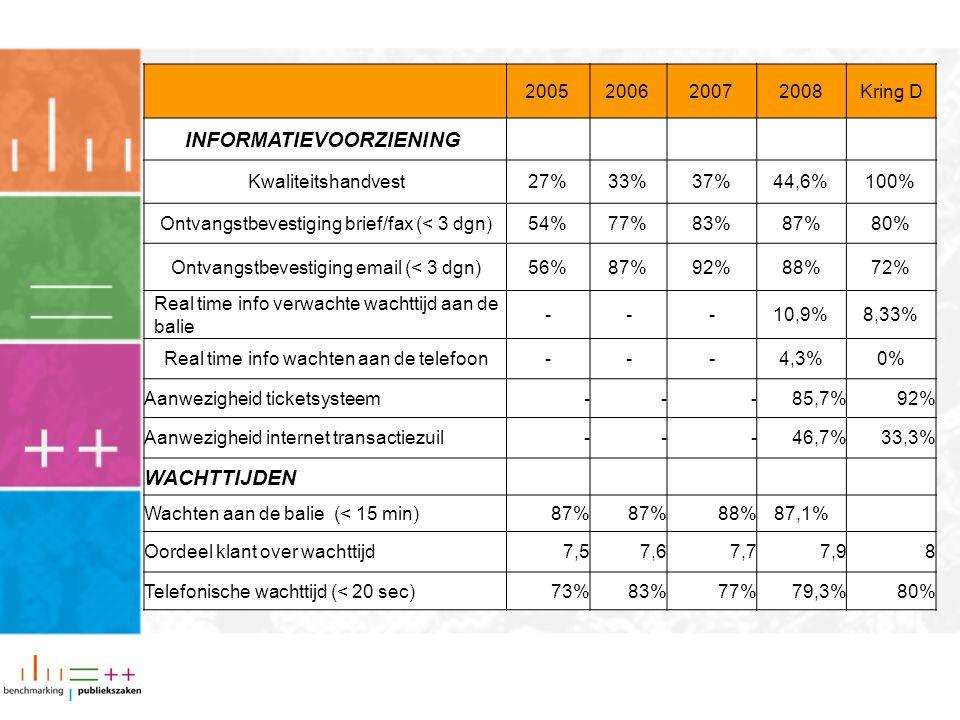 Brief op maat 2008 De verkorte rapportage Benchmarking Publiekszaken voor de gemeente Almelo September 2008 COLOFON Samenstelling Team Benchmarking Pu