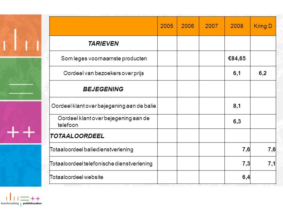 2005200620072008Kring D TARIEVEN Som leges voornaamste producten€84,65 Oordeel van bezoekers over prijs6,16,2 BEJEGENING Oordeel klant over bejegening