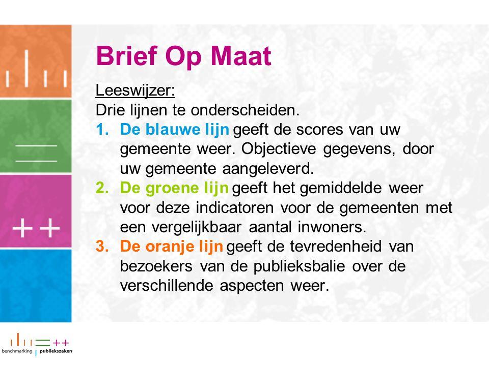 Brief Op Maat Leeswijzer: Drie lijnen te onderscheiden. 1.De blauwe lijn geeft de scores van uw gemeente weer. Objectieve gegevens, door uw gemeente a