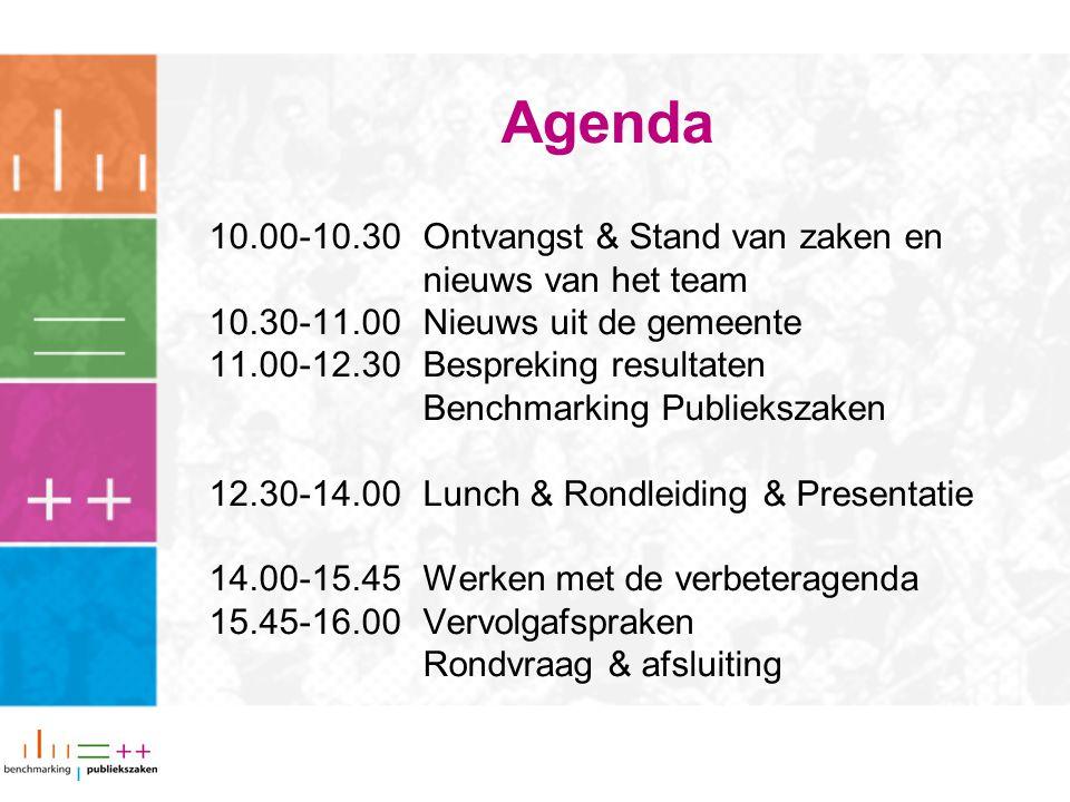 Agenda 10.00-10.30 Ontvangst & Stand van zaken en nieuws van het team 10.30-11.00Nieuws uit de gemeente 11.00-12.30Bespreking resultaten Benchmarking
