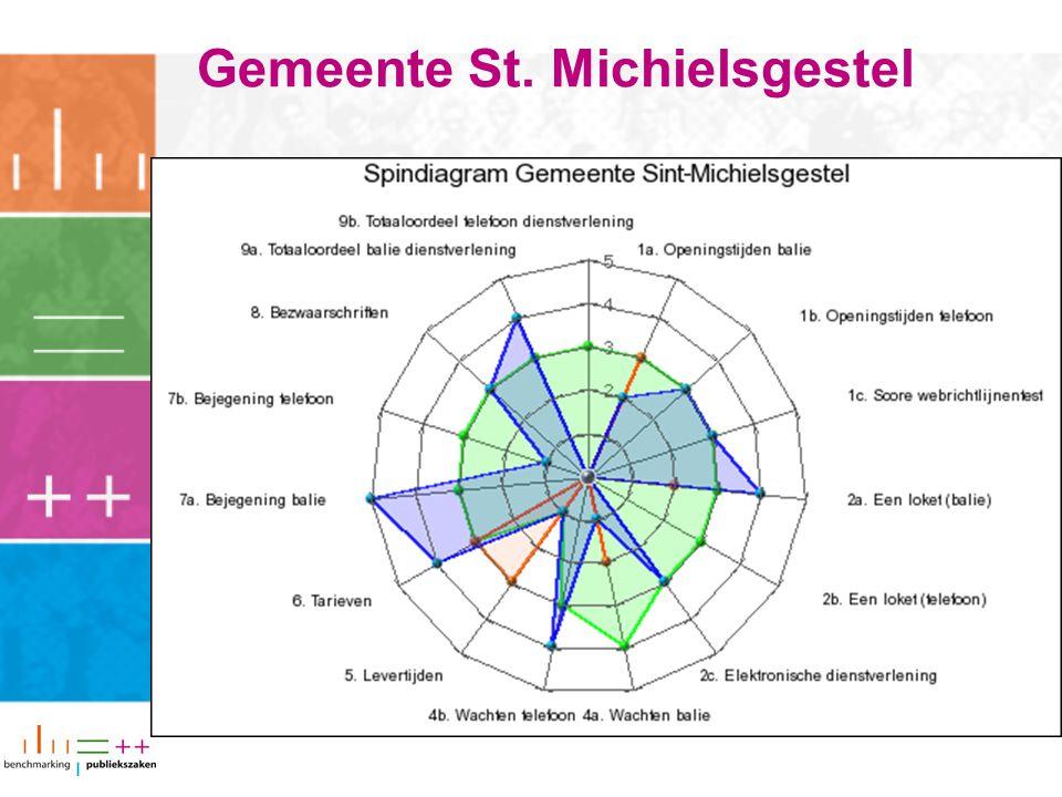 Gemeente St. Michielsgestel