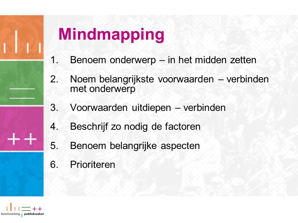 Mindmapping 1.Benoem onderwerp – in het midden zetten 2.Noem belangrijkste voorwaarden – verbinden met onderwerp 3.Voorwaarden uitdiepen – verbinden 4