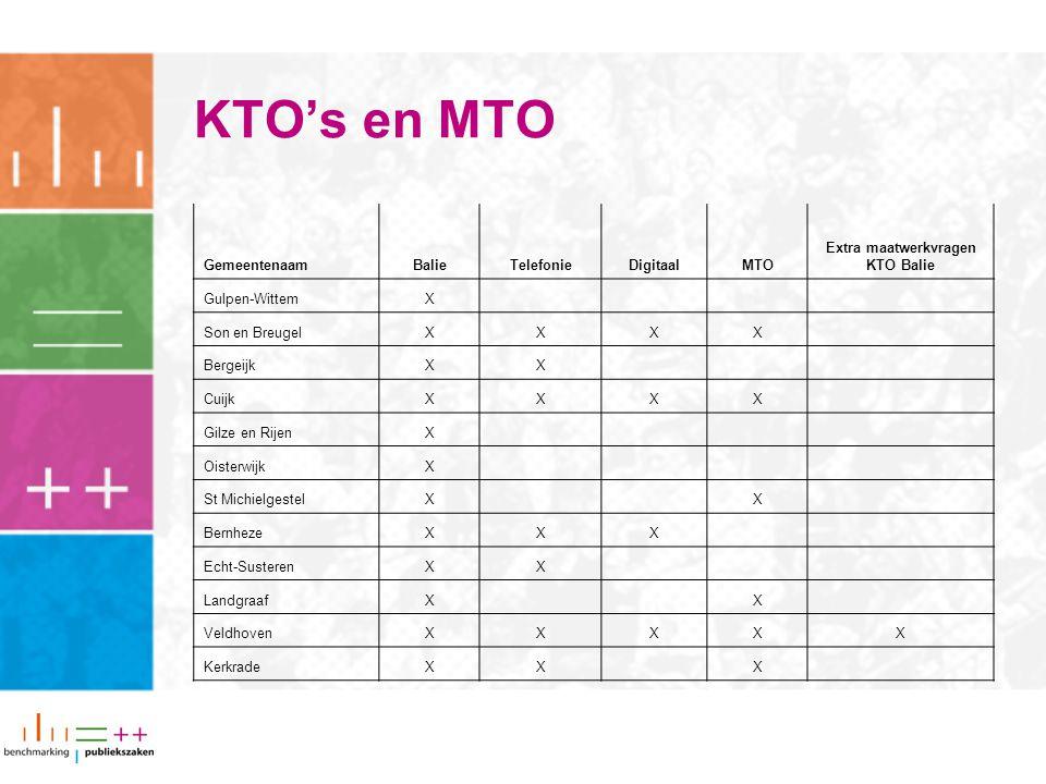 KTO's en MTO GemeentenaamBalieTelefonieDigitaalMTO Extra maatwerkvragen KTO Balie Gulpen-WittemX Son en BreugelXXXX BergeijkXX CuijkXXXX Gilze en Rije