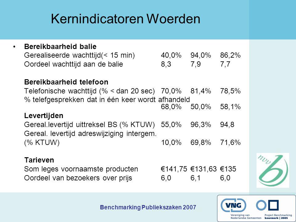 Benchmarking Publiekszaken 2007 Prioriteiten Roermond 1 Oplopende wachttijden.