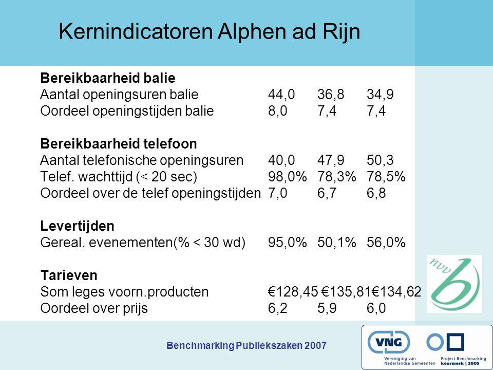 Benchmarking Publiekszaken 2007 Prioriteiten Bergen op Zoom