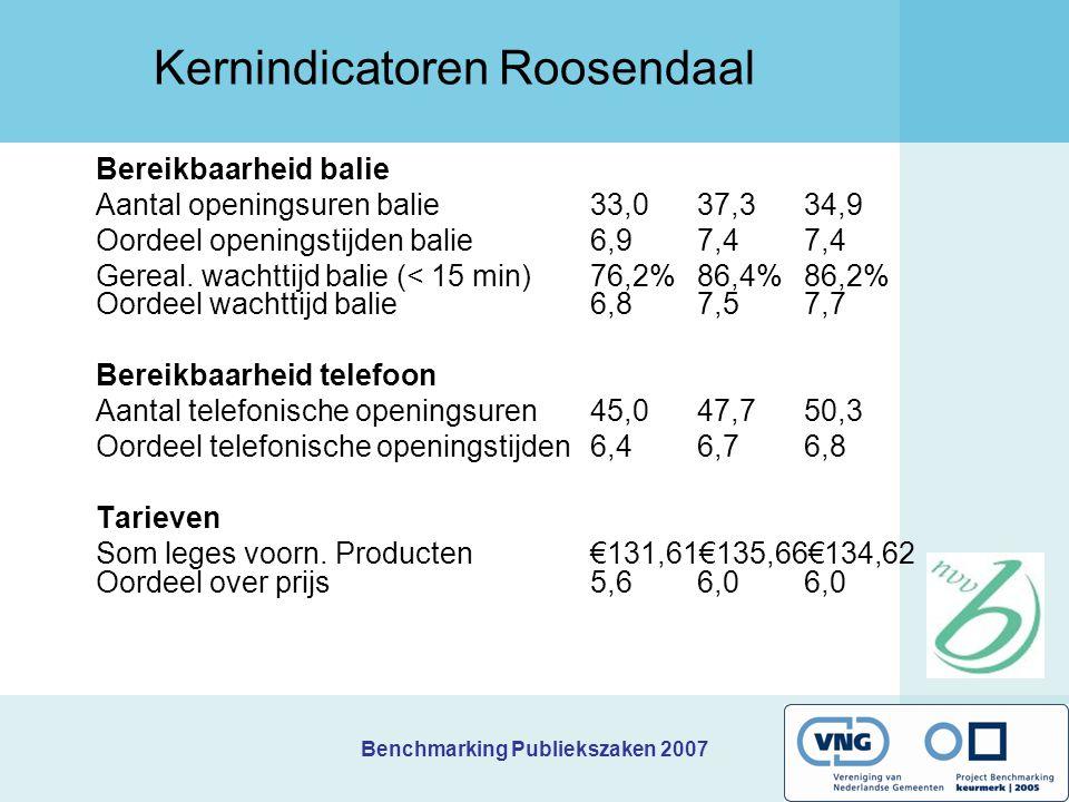 Benchmarking Publiekszaken 2007 Prioriteiten Gouda Digitale dienstverlening: efficiënter werken / afhandelen.