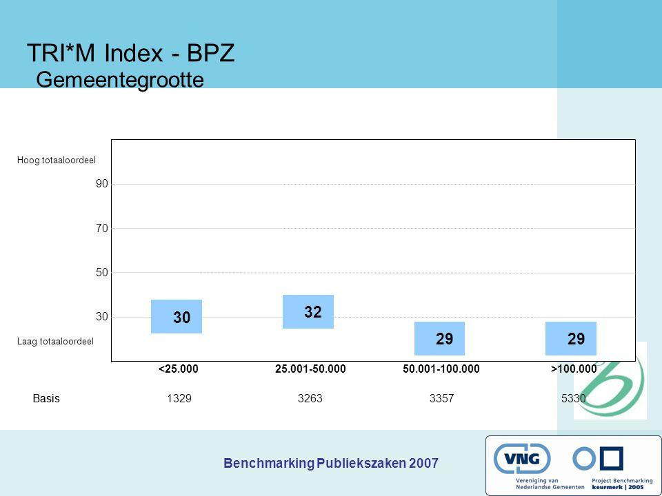 Benchmarking Publiekszaken 2007 TRI*M Index - BPZ Gemeentegrootte 90 70 50 30 <25.000 Basis1329 32 25.001-50.000 Basis3263 29 50.001-100.000 3357 29 >100.000 5330 Hoog totaaloordeel Laag totaaloordeel
