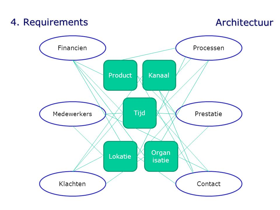 4. Requirements Architectuur ProcessenFinancien KlachtenContact Prestatie Medewerkers Product Lokatie Kanaal Organ isatie Tijd