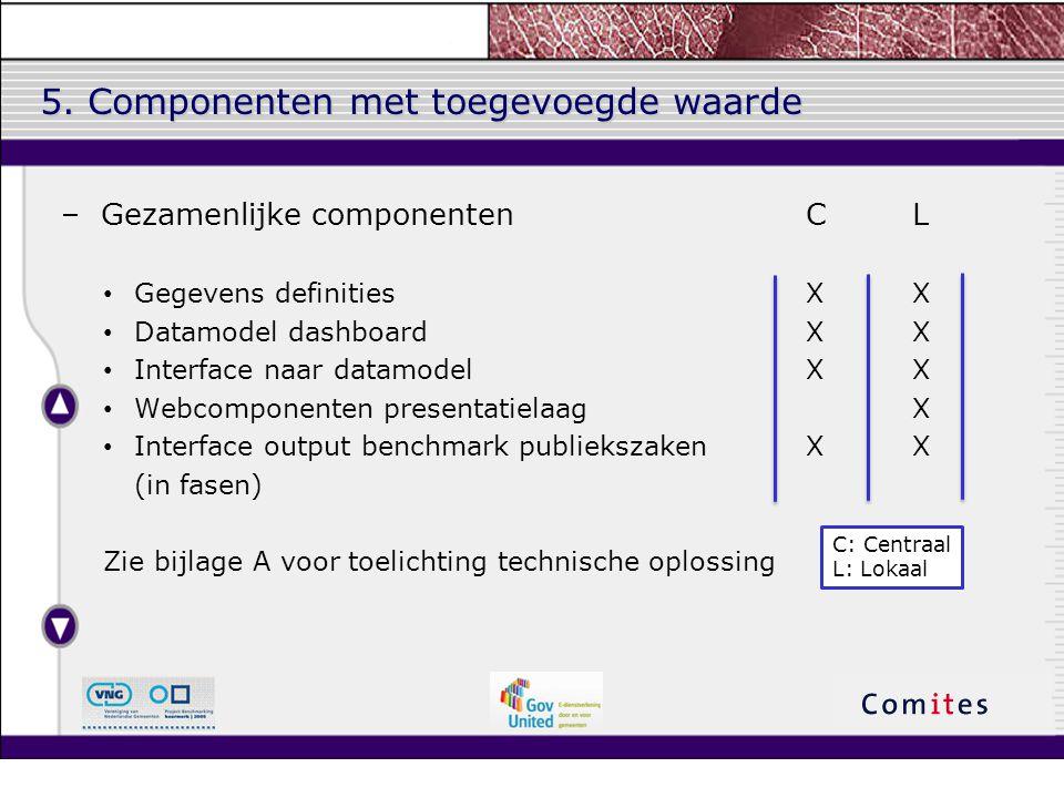 5. Componenten met toegevoegde waarde –Gezamenlijke componenten CL Gegevens definitiesXX Datamodel dashboardXX Interface naar datamodelXX Webcomponent