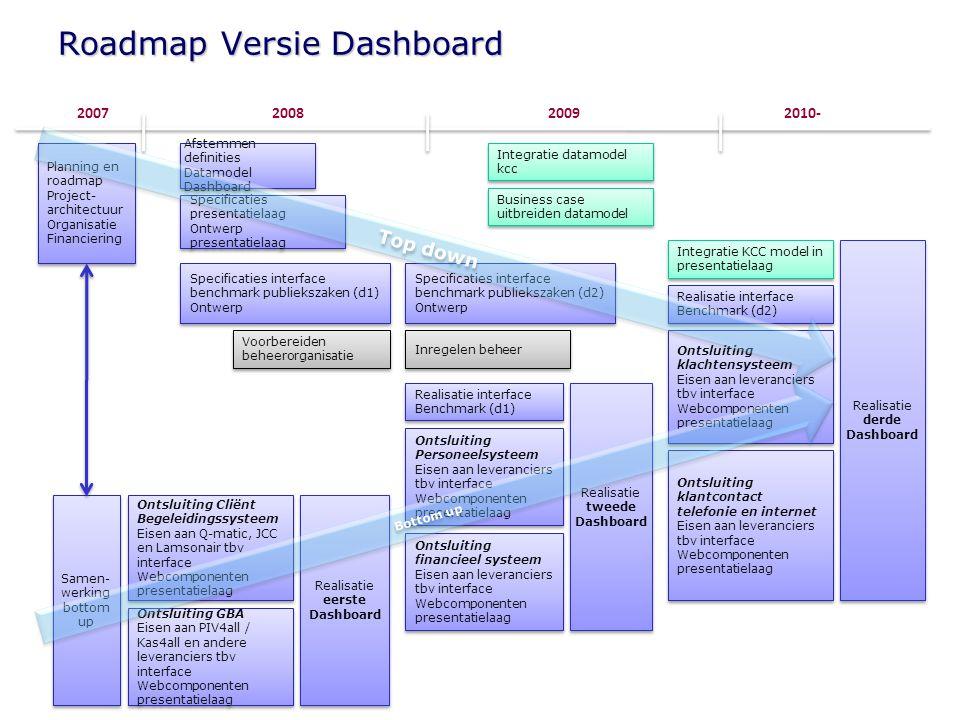 Roadmap Versie Dashboard 200820092010- Realisatie eerste Dashboard 2007 Planning en roadmap Project- architectuur Organisatie Financiering Planning en