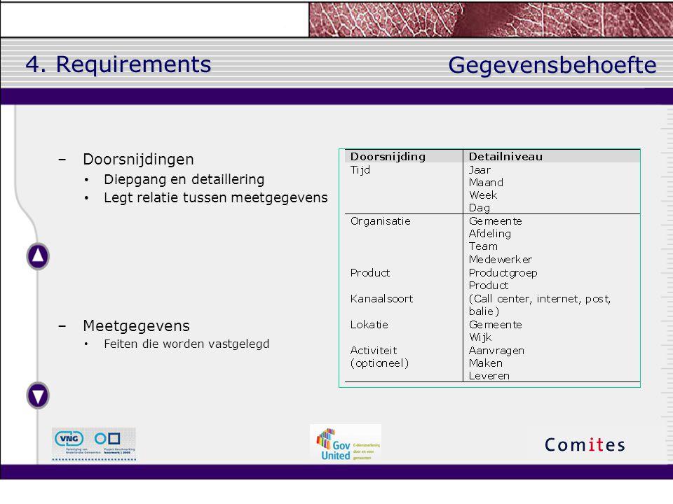 4. Requirements –Doorsnijdingen Diepgang en detaillering Legt relatie tussen meetgegevens –Meetgegevens Feiten die worden vastgelegd Gegevensbehoefte