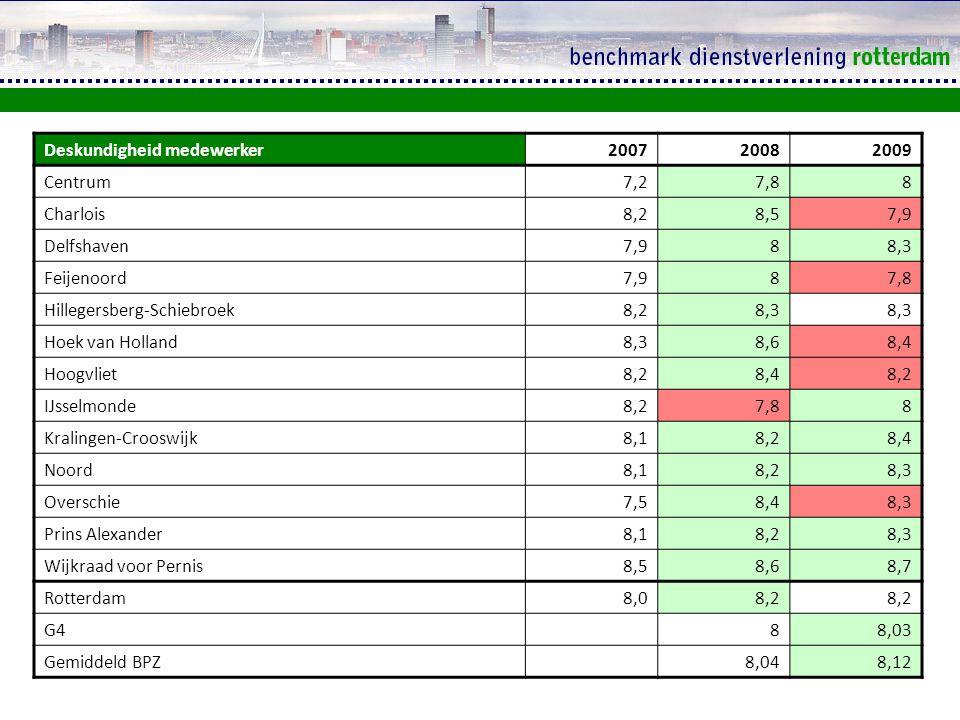 Uiterlijke verzorging medewerker 200720082009 Centrum 7,38,28,1 Charlois 8,28,58,1 Delfshaven 7,88,18,3 Feijenoord 8,1 7,7 Hillegersberg-Schiebroek 8,38,2 Hoek van Holland 8,38,58,3 Hoogvliet 8,18,38,2 IJsselmonde 8,17,78 Kralingen-Crooswijk 88,3 Noord 8,18,2 Overschie 7,68,48,2 Prins Alexander 8,18,2 Wijkraad voor Pernis8,48,6 Rotterdam8,08,38,2 G4 7,988,07 Gemiddeld BPZ 8,088,13