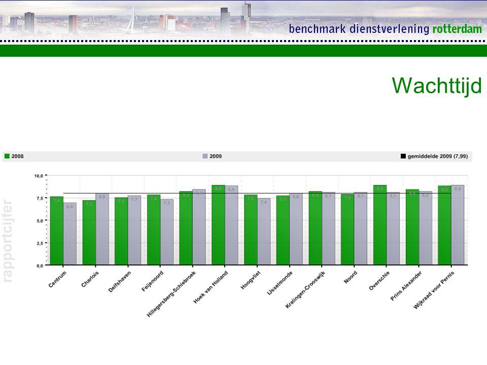 Percentage mensen op afspraak Gemiddelde hele benchmark: 13% Gemiddelde 2008: 5%