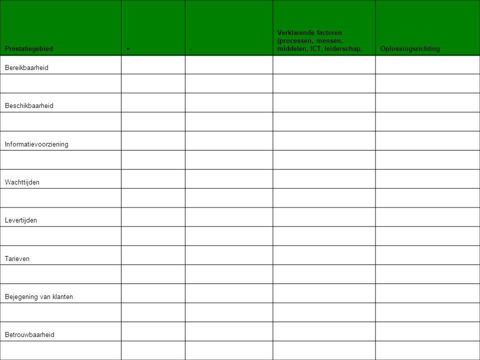Afsluiting Rondvraag Kringbijeenkomst 3: 28-10-2009 12:30 tot 16:00 Hoek van Holland -Concept eindrapport -Brief op maat -Knelpunten inventarisatie sheets met opdracht via: www.benchmark-rotterdam.nl