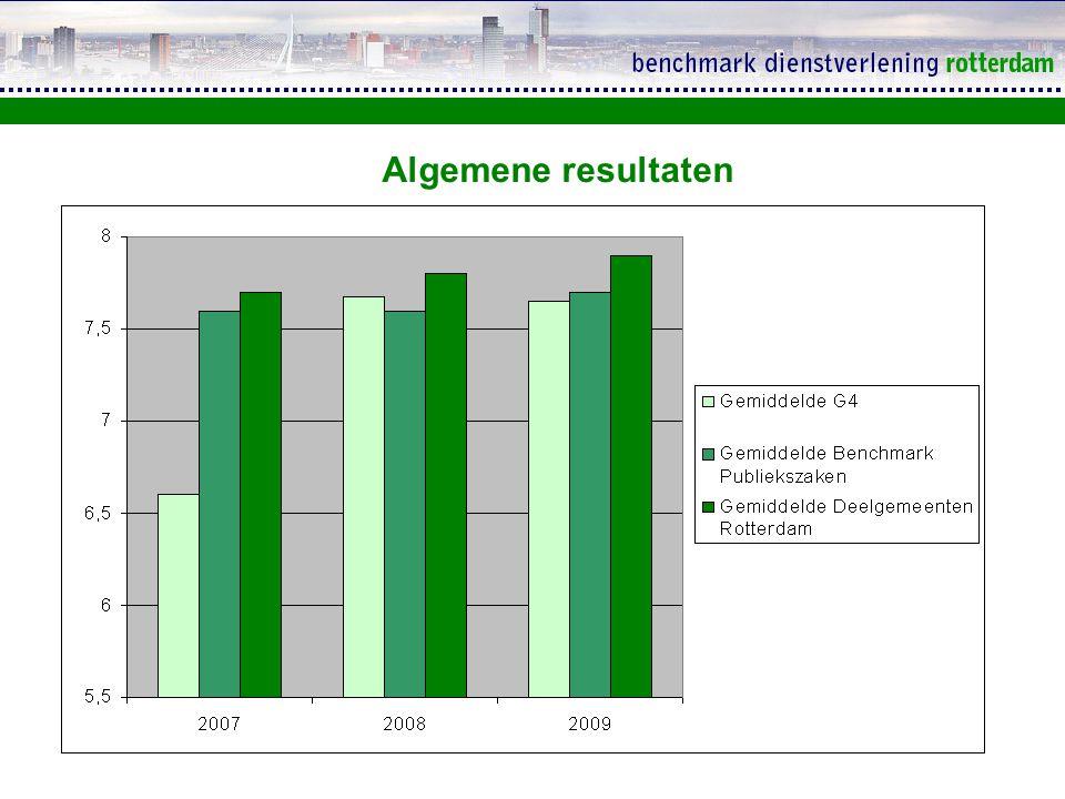 Deelgemeente200720082009 Centrum7,37,5+7,6 + Charlois7,8 7.9 + Delfshaven7,37,5+8 + Feijenoord7,77,8+7.5 - Hillegersberg-Schiebroek7,77,9+7.8 - Hoek van Holland7,98,2+8 - Hoogvliet7,9 8 + IJsselmonde7,98,0+7.8 - Kralingen-Crooswijk7,97,8-8 + Noord7,57,6+7.7 + Overschie7,27,7+7.9 + Prins Alexander7,68,0+7.8 - Wijkraad voor Pernis8,07,9-8.2 + Totaalscore per deelgemeente