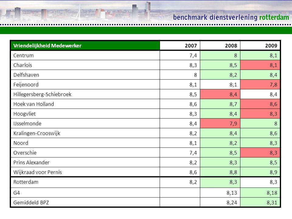 Deskundigheid medewerker 200720082009 Centrum 7,27,88 Charlois 8,28,57,9 Delfshaven 7,988,3 Feijenoord 7,987,8 Hillegersberg-Schiebroek 8,28,3 Hoek van Holland 8,38,68,4 Hoogvliet 8,28,48,2 IJsselmonde 8,27,88 Kralingen-Crooswijk 8,18,28,4 Noord 8,18,28,3 Overschie 7,58,48,3 Prins Alexander 8,18,28,3 Wijkraad voor Pernis8,58,68,7 Rotterdam8,08,2 G4 88,03 Gemiddeld BPZ 8,048,12