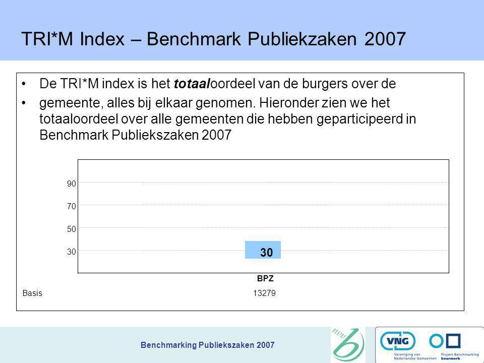 Benchmarking Publiekszaken 2007 Uitkomst TRI*M = indexcijfer en matrix De matrix maakt dan duidelijk welke aspecten de meeste prioriteit voor verbeter