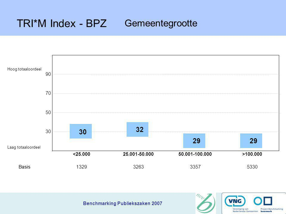 Benchmarking Publiekszaken 2007 TRI*M Index – Benchmark Publiekzaken 2007 De TRI*M index is het totaaloordeel van de burgers over de gemeente, alles b