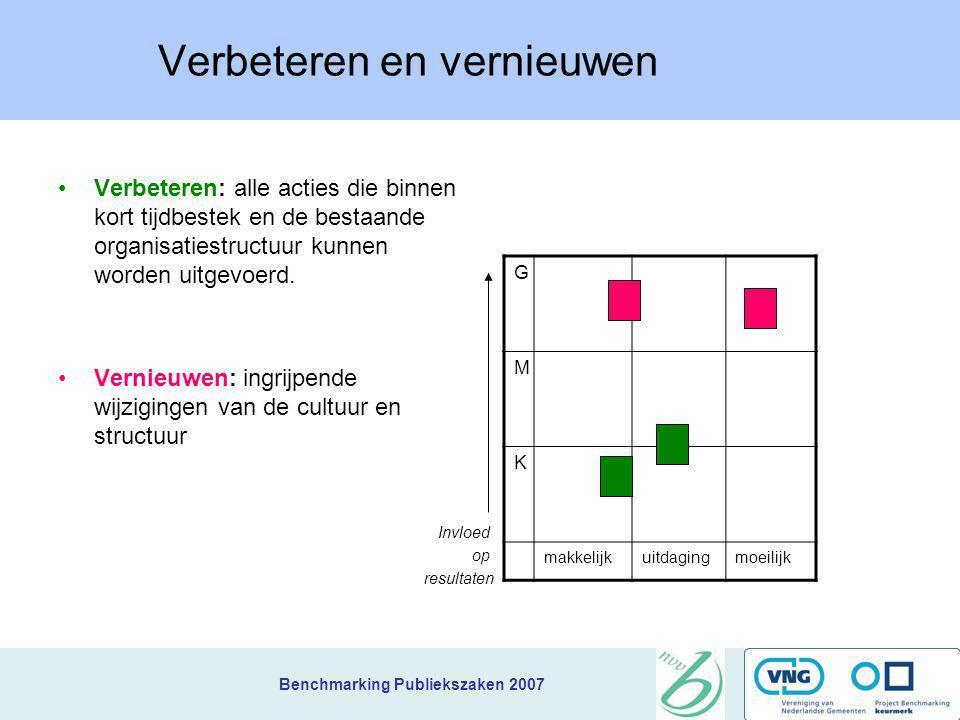 Benchmarking Publiekszaken 2007 Werken met de verbeteragenda Vertalen van de benchmarkresultaten in concrete verbeteracties en het opstellen van een v
