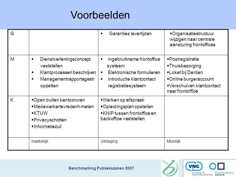 Benchmarking Publiekszaken 2007 Verbeteren en vernieuwen Verbeteren: alle acties die binnen kort tijdbestek en de bestaande organisatiestructuur kunne