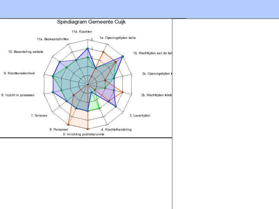 Benchmarking Publiekszaken 2007 Opdracht Voorbereiding 1. Inventariseer de knelpunten en stel voor maximaal 3 gekozen punten een haalbaar/kansrijk ver