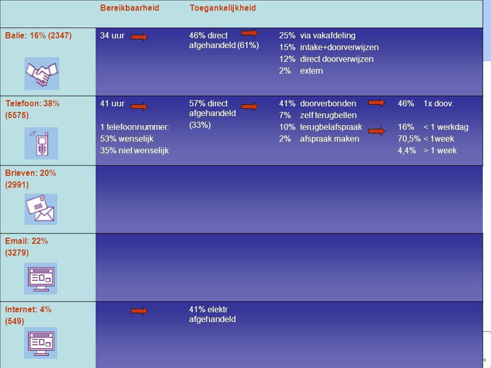 Benchmarking Publiekszaken 2007 Bouwvergunning 1, Aanvraag  Registratie aanvraag  Verzending van de ontvangstbevestiging 2. Distributie (postronde)