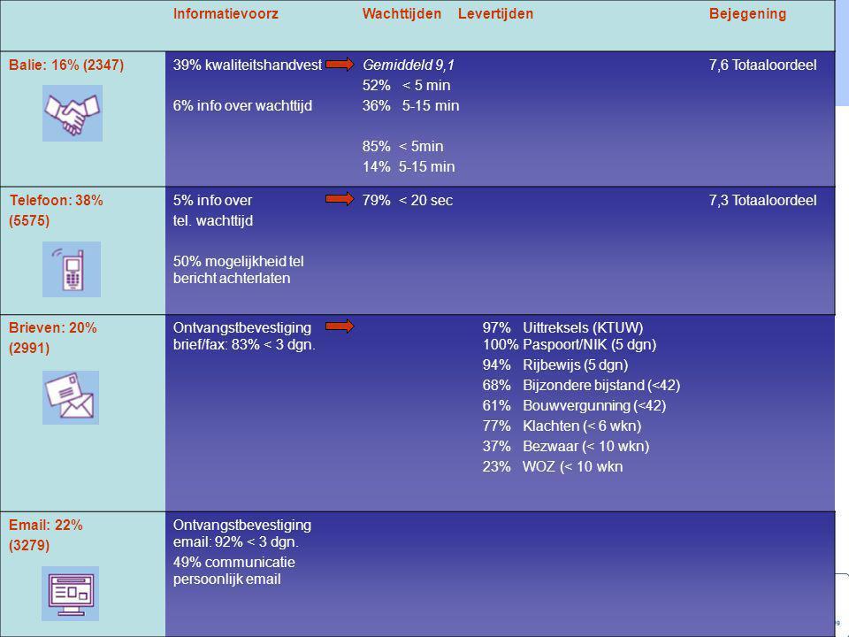Benchmarking Publiekszaken 2007 BereikbaarheidToegankelijkheid Balie: 16% (2347)34 uur46% direct afgehandeld (61%) 25% via vakafdeling 15% intake+door