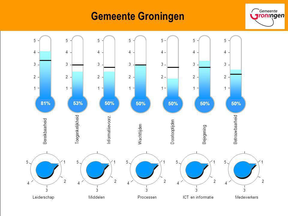 Benchmarking Publiekszaken 2007 1 2 3 4 5 Toegankelijkheid 81% 1 2 3 4 5 Integratie Front/backoffices 81% Gemeente Groningen 1.Op welk niveau van de d