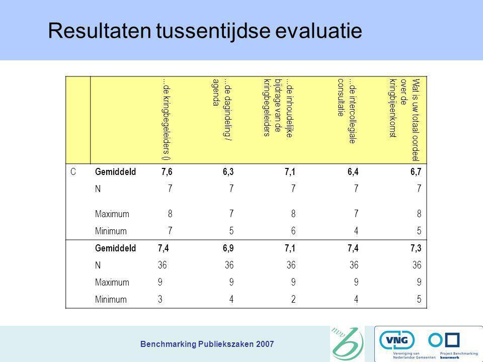 Benchmarking Publiekszaken 2007 Nieuws van het team Resultaten tussentijdse evaluatie Slotsymposium: 15 November Boerderij Mereveld (bij Utrecht) Brie