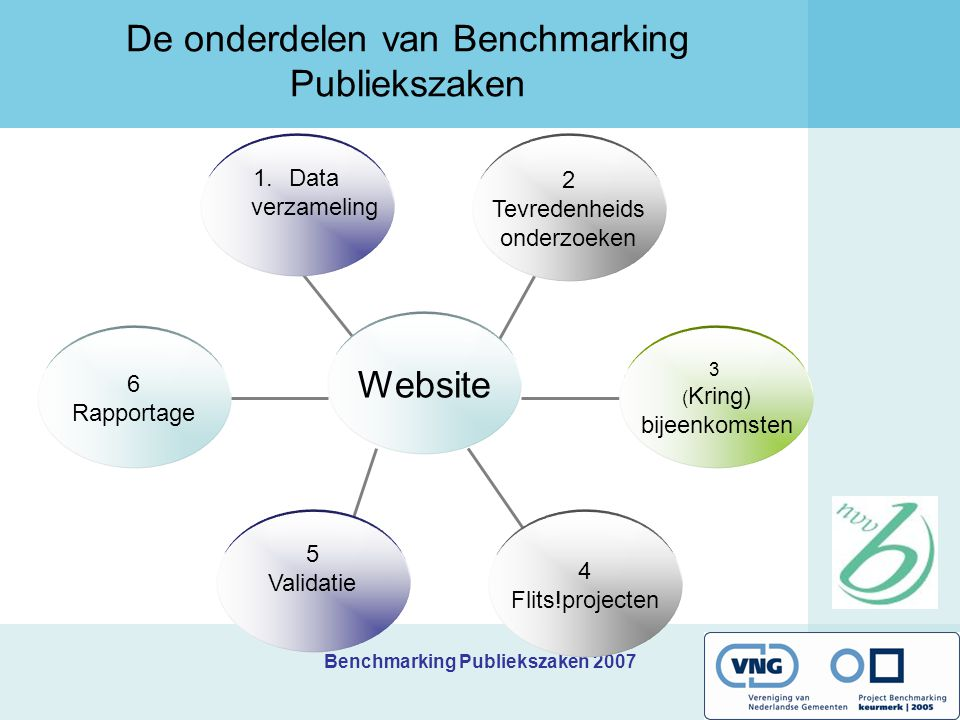 Benchmarking Publiekszaken 2007 De onderdelen van Benchmarking Publiekszaken 6 Rapportage 2 Tevredenheids onderzoeken 3 ( Kring) bijeenkomsten 1.Data verzameling Website 4 Flits!projecten 5 Validatie