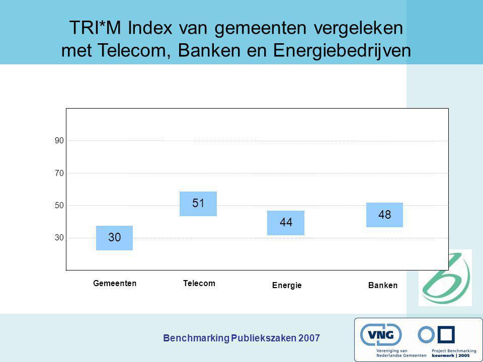 Benchmarking Publiekszaken 2007 90 70 50 30 Gemeenten TRI*M Index van gemeenten vergeleken met Telecom, Banken en Energiebedrijven 51 44 48 Telecom En